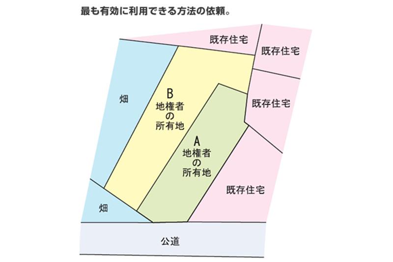 昭島市大神町モデル例before